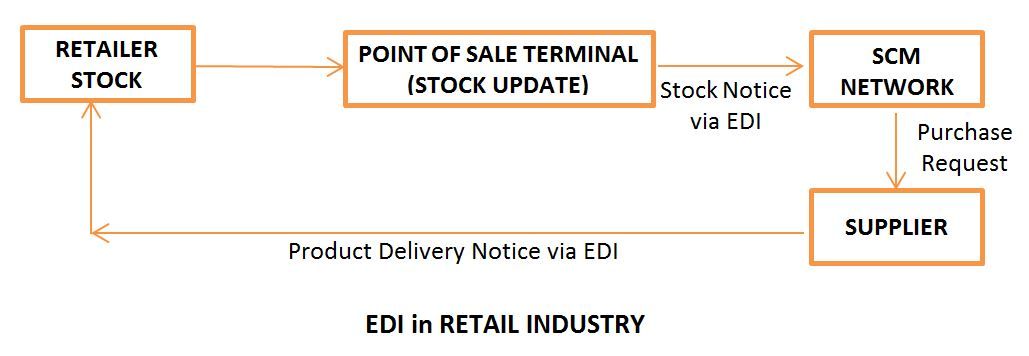 Electronic data interchange EDI in Retail Sector