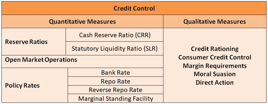 rbi control Advertisements: 1 the bank rate policy: from the very inception of the reserve bank of india (1935) until november 1951, the bank rate was kept unchanged at 3 pc.