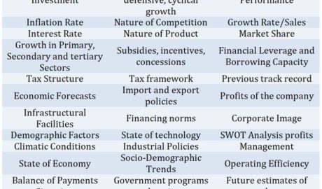 Fundamental Analysis factors