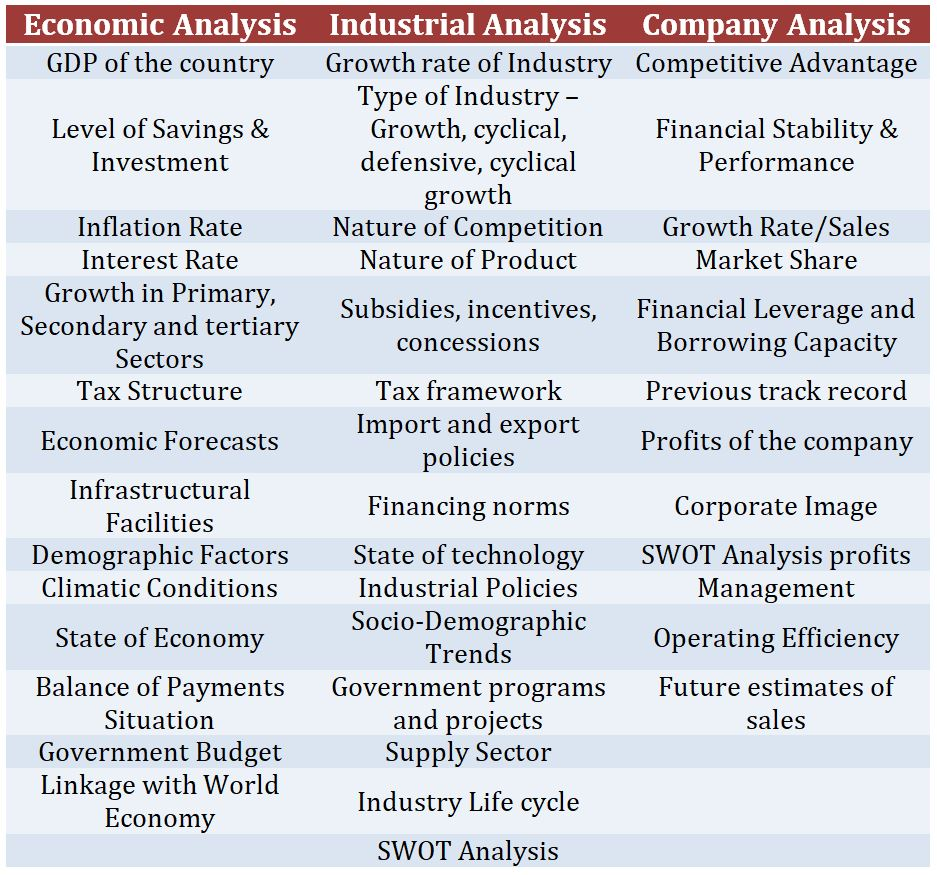 Fundamental Analysis Factors