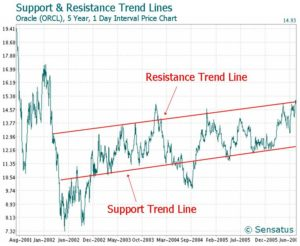 Technical Analysis - Support and Resistance level