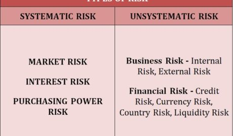 Types of Systematic and Unsystematic Risk