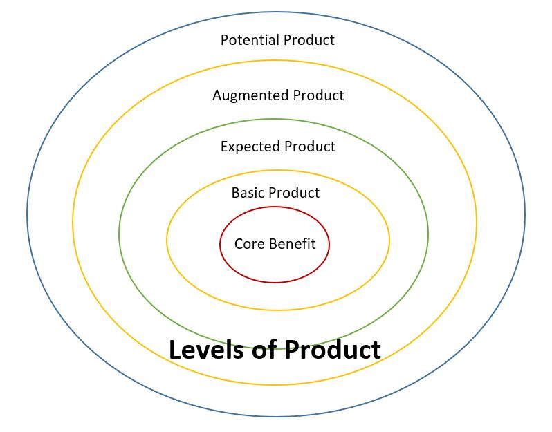 Levels of Product