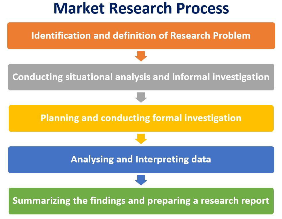Market Research  Objectives Types Process Techniques Importance