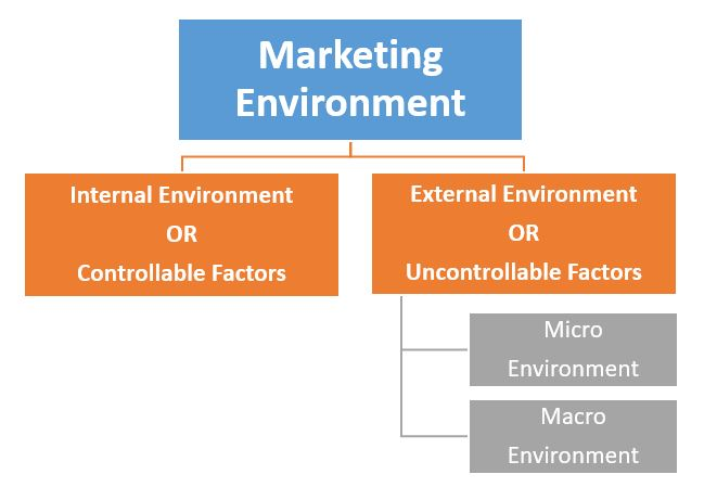 marketing plan external and internal environment Strategic planning helps the organisation to monitor changes in its internal and external environment and to within the strategic plan marketing strategies.