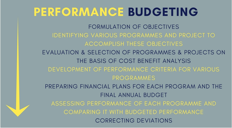 Process of Performance Budgeting