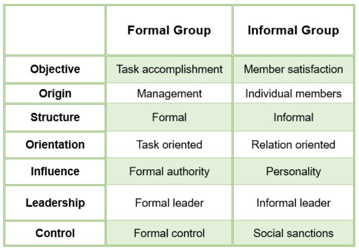 formal and informal groups From a organizational point of view, there are basically two types of groups these are formal groups and informal groups.