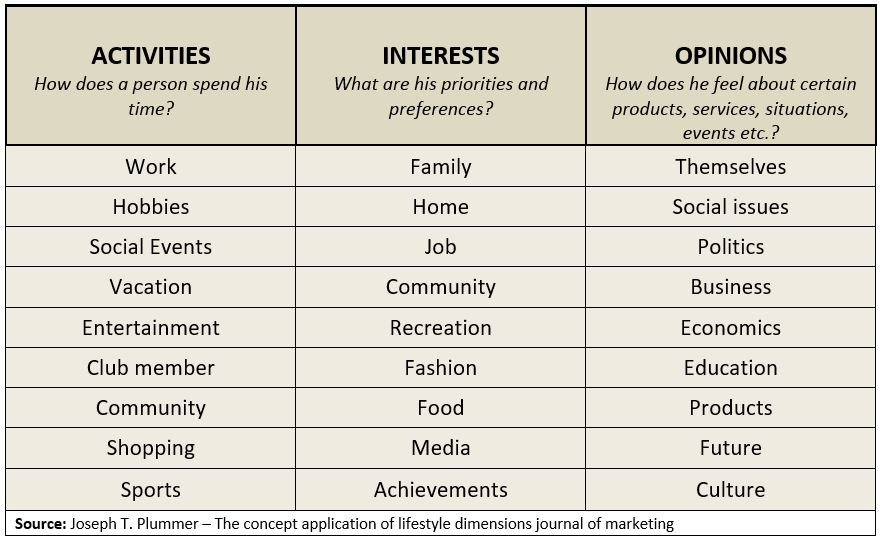 Lifestyle Segmentation - Activities, Interests and opinions