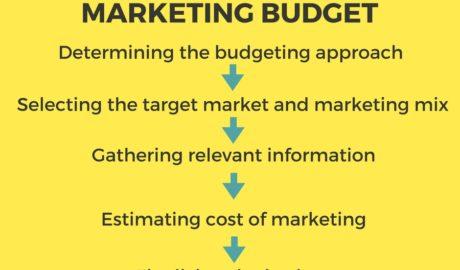 Marketing Budget Process