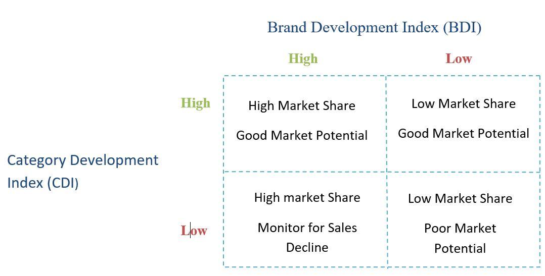 Media Plan - BDI & CDI
