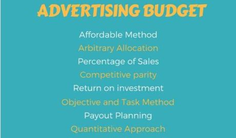 advertising budget methods