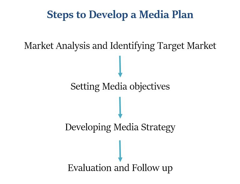 Steps to develop a Media Plan