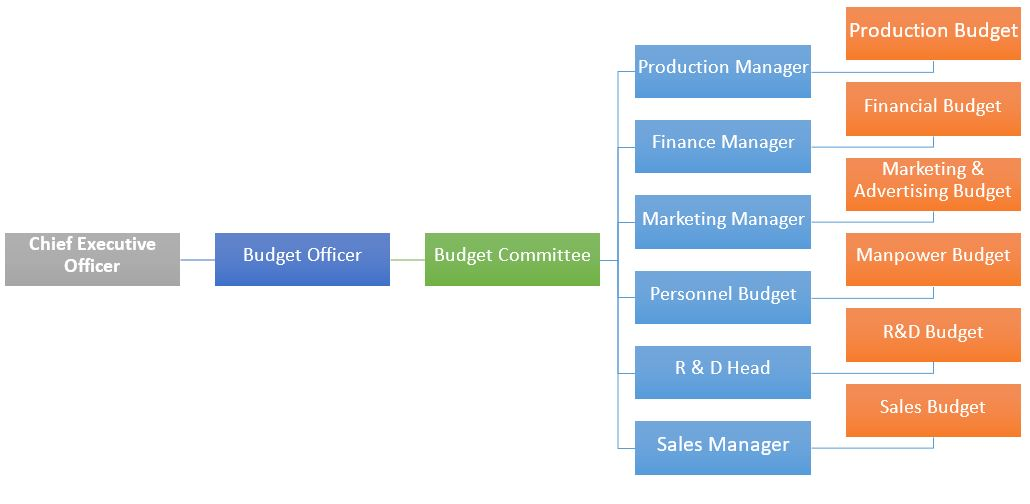 Organization Structure - Budgetary Control