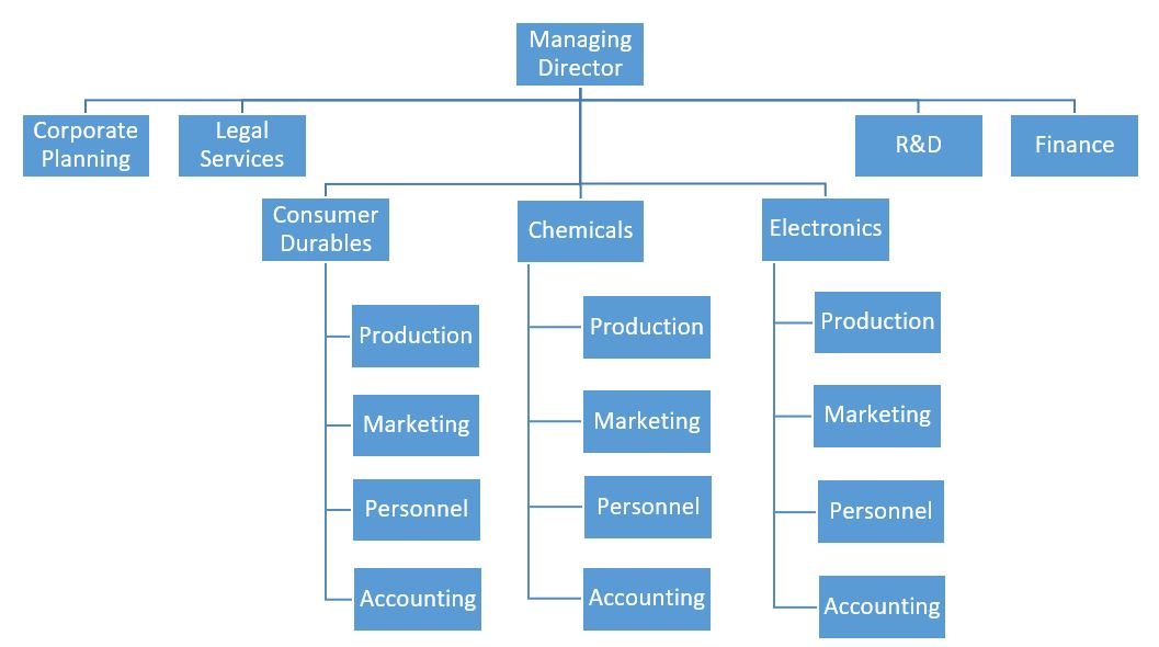 type of organisational structure and purpose The matrix organization structure is a combination of two or more types of organizational structures, such as the projectized organization structure and the functional organization structurethese two types of organizational structures represent the two extreme points of a string, while the matrix organization structure is a balance of these two.