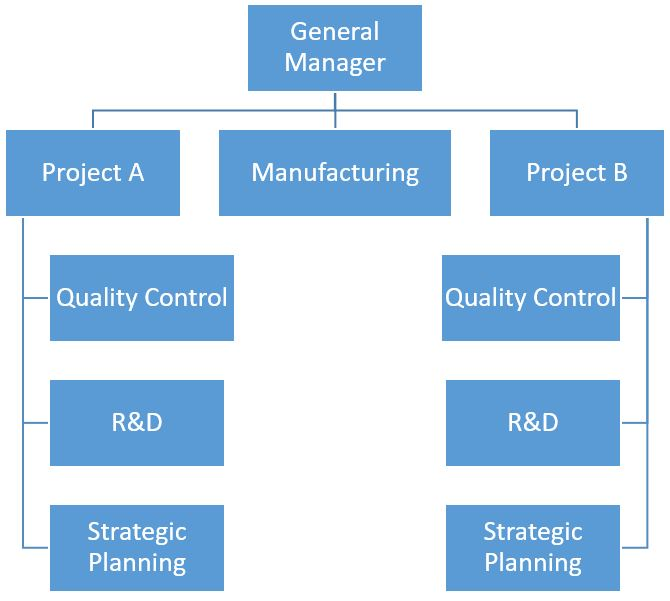 evaluating the type of organization structure that will work for pcs inc Digital library building and inspiring an organization organizational structureevaluating your organizational structure executives sit at the same type.