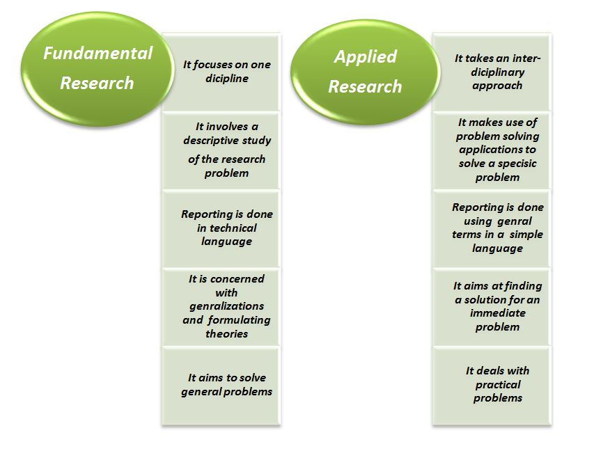 fundamental research definition wikipedia Fundamental research - definition fundamental research means experimental or theoretical work under taken primarily to acquire new knowledge of the underlying foundations of phenomena and observable facts, without any direct practical application or use in view.