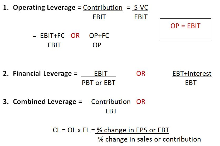 Operating Leverage & Financial Leverage