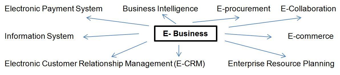 Uses of E-business