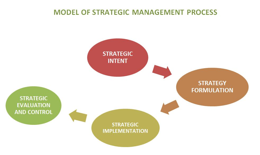Model of Strategic Management Process