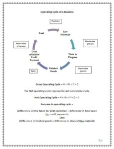 Operating cycle of a business
