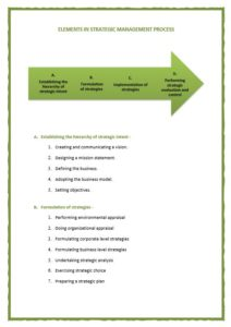Strategic Management Process Notes Sample