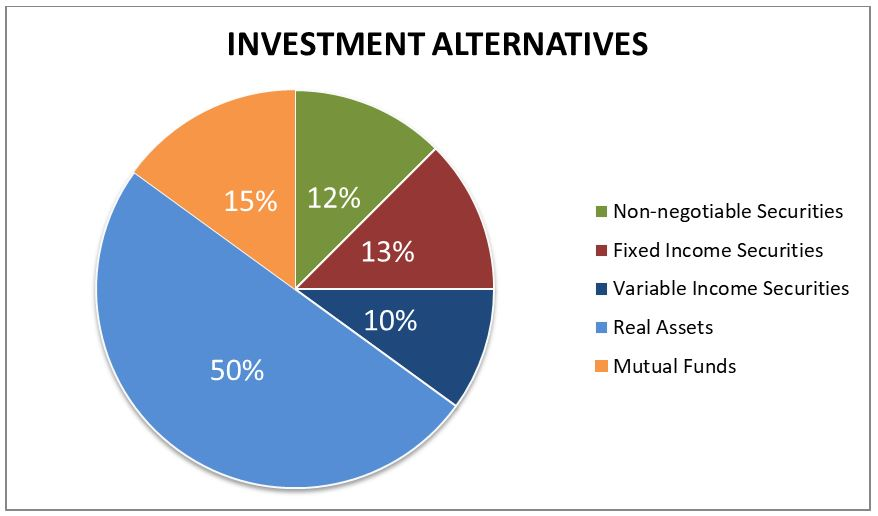 Alternative investments like binary options
