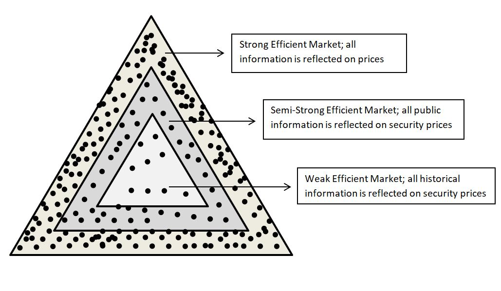 efficient market theory - forms of market