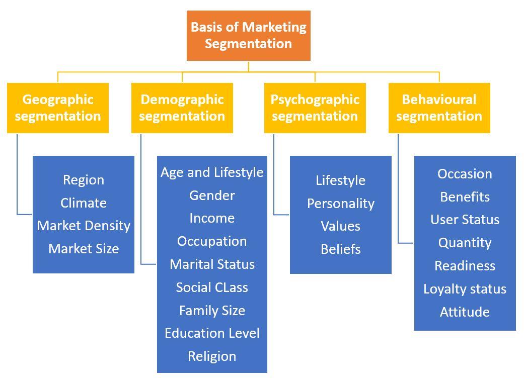 Basis of Market Segmentation