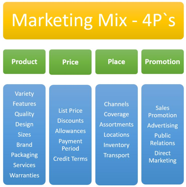 Marketing Mix 4P`s