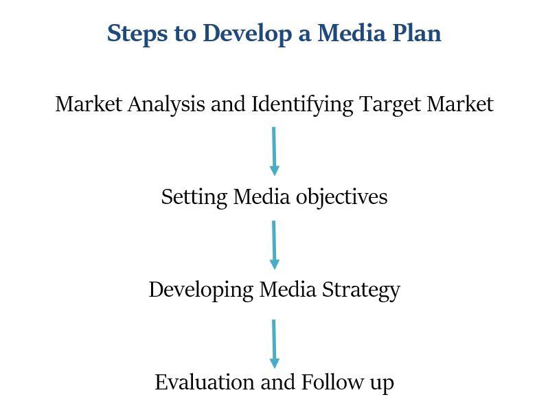 media plan steps to develop a media plan advertising bba mantra